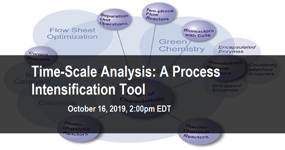 Time-Scale Analysis: A Process Intensification Tool